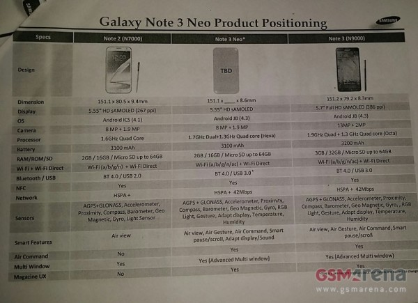 samsung-galaxy-note-3-neo-leaked-with-spec