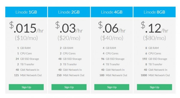 linode-1gb-usd-10-month-plan
