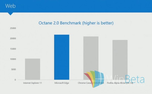 microsoft-edge-benchmark-win-ie11-chrome-firefox-2