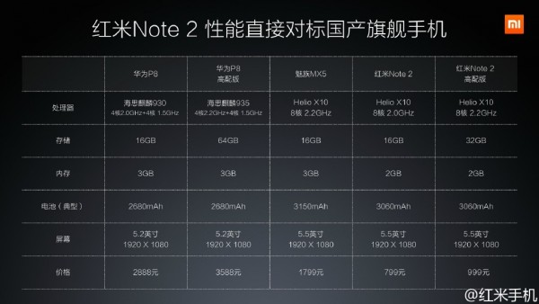 xiaomi-hongmi-note-2-announced-4