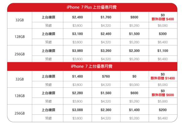 china-unicom-hk-iphone-7-and-iphone-7-plus-plan-2