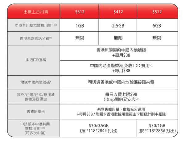 china-unicom-hk-iphone-7-and-iphone-7-plus-plan-3