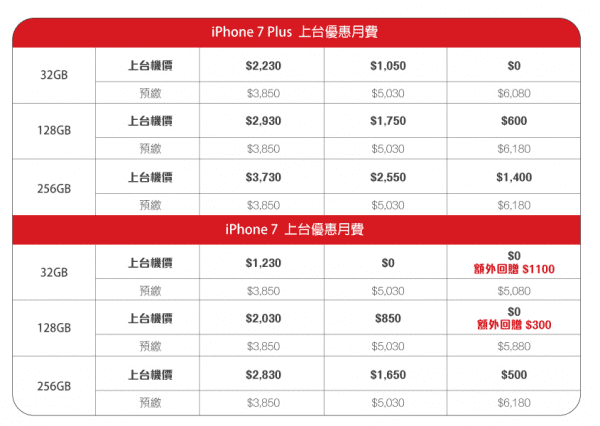 china-unicom-hk-iphone-7-and-iphone-7-plus-plan-4