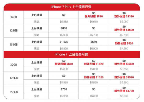 china-unicom-hk-iphone-7-and-iphone-7-plus-plan-6